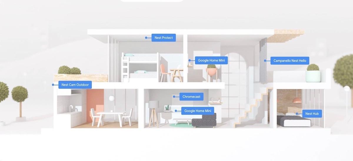 Google Nest per una casa intelligente, sicura ed efficiente