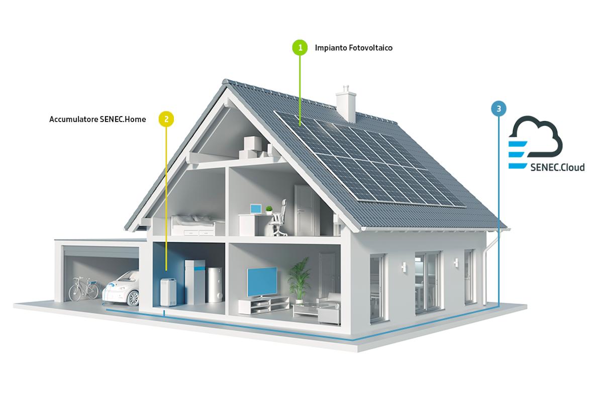 Senec, sistemi di accumulo per una casa green e autosufficiente