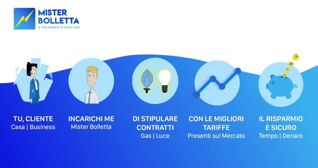Mister Bolletta: scopri l'esperto di gas e luce