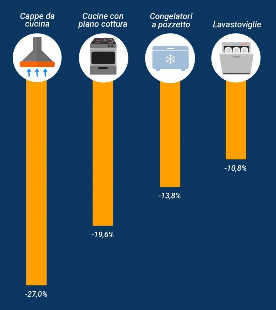 Quanto si risparmia con gli elettrodomestici green