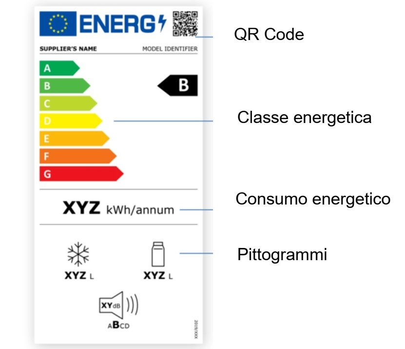 nuova etichetta energetica elettrodomestici