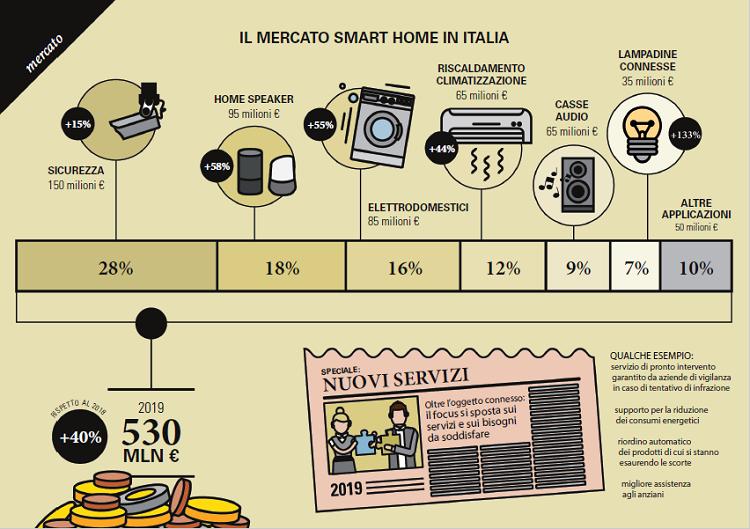 Il mercato della Smart Home in Italia